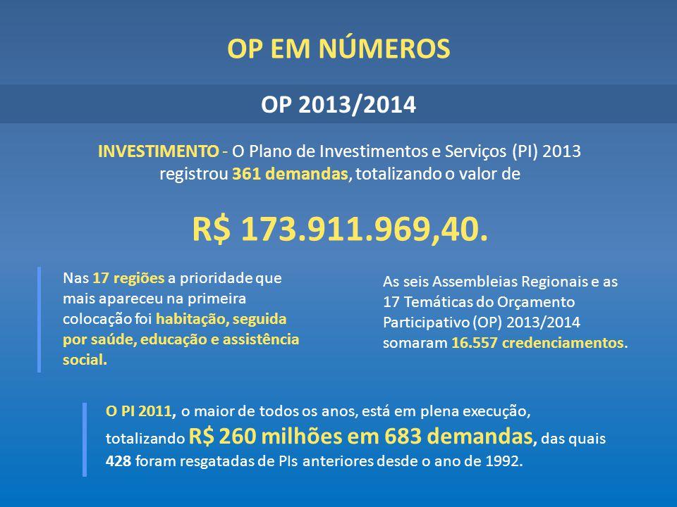 OP EM NÚMEROS O PI 2011, o maior de todos os anos, está em plena execução, totalizando R$ 260 milhões em 683 demandas, das quais 428 foram resgatadas