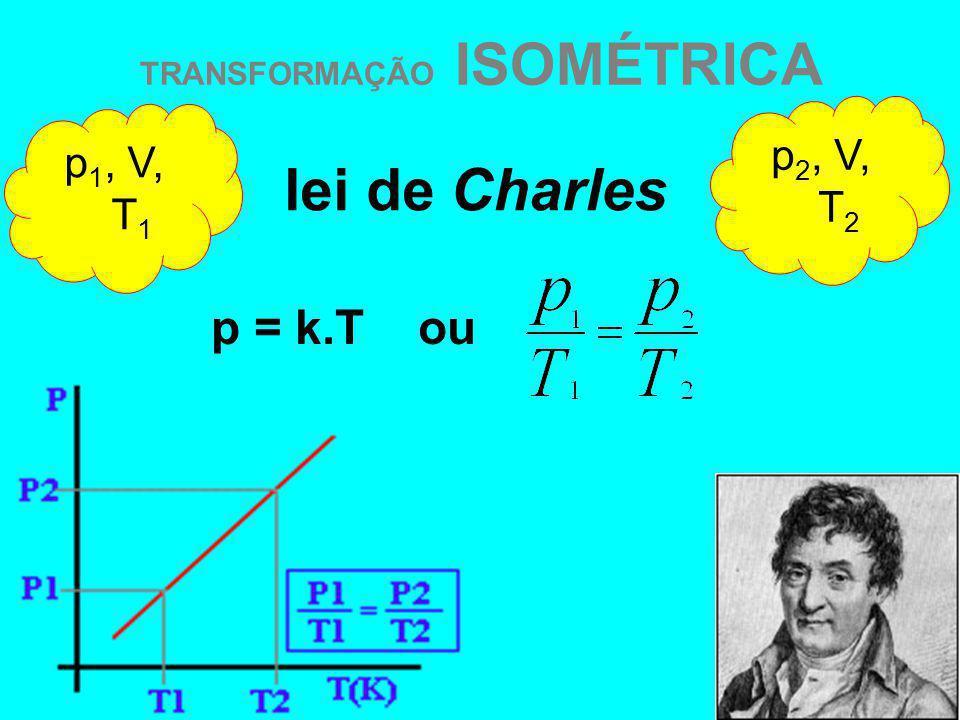 TRANSFORMAÇÃO ISOMÉTRICA p 1, V, T 1 p 2, V, T 2 lei de Charles p = k.T ou