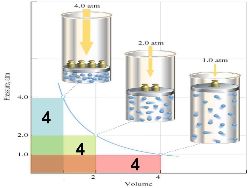 TRANSFORMAÇÃO ISOTÉRMICA p.V = k ou p 1.V 1 = p 2.V 2 p 1, V 1, T p 2, V 2, T Maior temperatura Menor temperatura