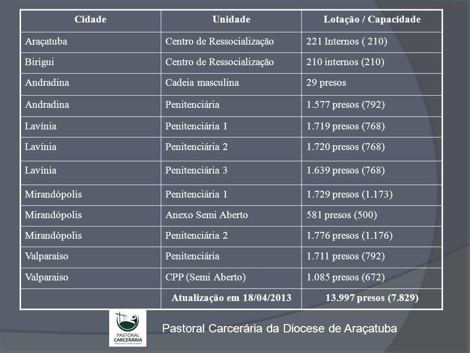  Andradina – 1.606 presos – 17 Agentes (Pe.Sebastião) + 15 anos  Mirandópolis – 4.086 presos – 02 (+ 03) Agentes / sem equipe local  Lavínia – 5.078 presos – sem equipe local  Mirandópolis e Lavínia (15 km): 9.164 presos – sem atendimento  Valparaiso – 2.796 presos – sem equipe local  CR Birigui – 210 presos – 07 Agentes (Frei Carlos/Pe.João)  CR Araçatuba – 221 presos – 04 (11) Agentes (Pe.Orlando)  Além dos padres relacionados, contamos com o seminarista Wilson.
