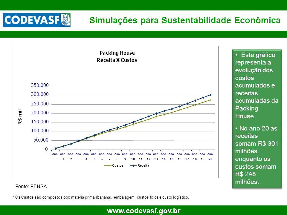 15 www.codevasf.gov.br Simulações para Sustentabilidade Econômica Fonte: PENSA • Este gráfico representa a evolução dos custos acumulados e receitas acumuladas da Packing House.