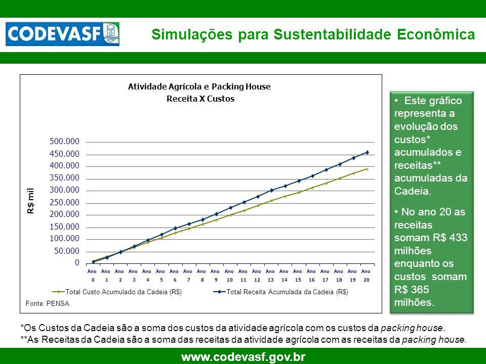 17 www.codevasf.gov.br Atividade Agrícola e Packing House Receita X Custos 0 50.000 100.000 150.000 200.000 250.000 300.000 350.000 400.000 450.000 500.000 Ano 0 1 2 3 4 5 6 7 8 9 10 Ano 11 Ano 12 Ano 13 Ano 14 Ano 15 Ano 16 Ano 17 Ano 18 Ano 19 Ano 20 R$ mil Total Custo Acumulado da Cadeia (R$)Total Receita Acumulada da Cadeia (R$) Simulações para Sustentabilidade Econômica Fonte: PENSA • Este gráfico representa a evolução dos custos* acumulados e receitas** acumuladas da Cadeia.