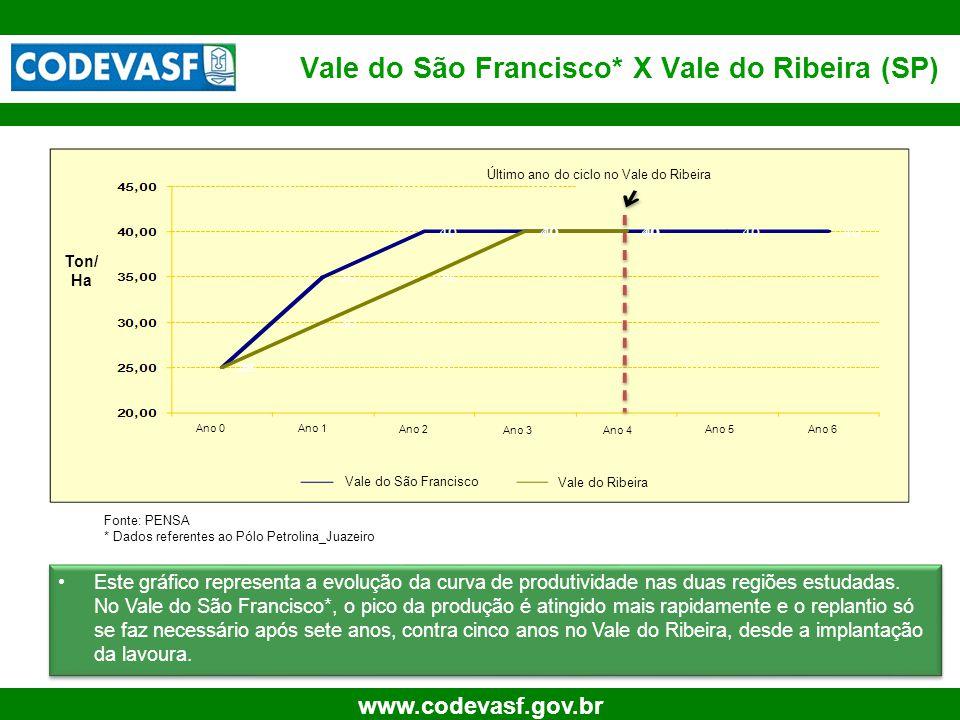 21 www.codevasf.gov.br Vale do São Francisco* X Vale do Ribeira (SP) Fonte: PENSA * Dados referentes ao Pólo Petrolina_Juazeiro •Este gráfico representa a evolução da curva de produtividade nas duas regiões estudadas.
