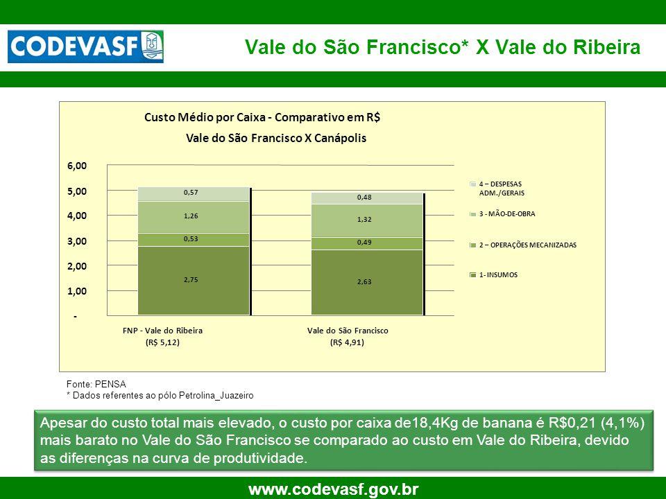 22 www.codevasf.gov.br Vale do São Francisco* X Vale do Ribeira Fonte: PENSA * Dados referentes ao pólo Petrolina_Juazeiro Apesar do custo total mais elevado, o custo por caixa de18,4Kg de banana é R$0,21 (4,1%) mais barato no Vale do São Francisco se comparado ao custo em Vale do Ribeira, devido as diferenças na curva de produtividade.
