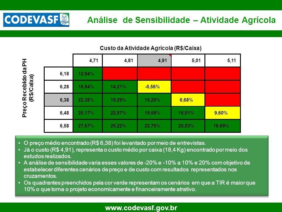 27 www.codevasf.gov.br Análise de Sensibilidade – Atividade Agrícola •O preço médio encontrado (R$ 6,38) foi levantado por meio de entrevistas.