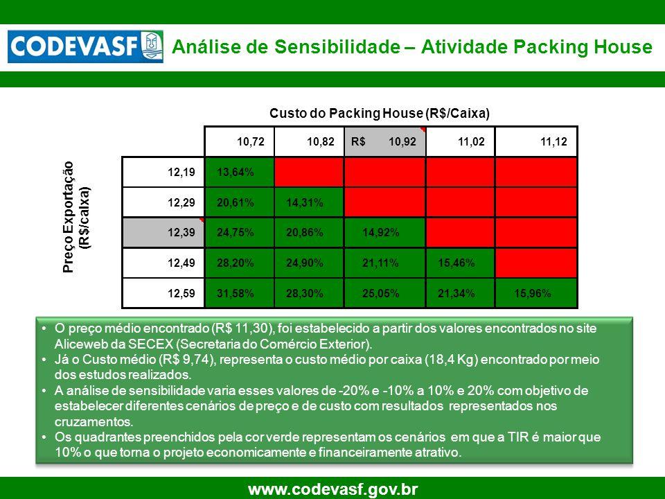 28 www.codevasf.gov.br Análise de Sensibilidade – Atividade Packing House •O preço médio encontrado (R$ 11,30), foi estabelecido a partir dos valores encontrados no site Aliceweb da SECEX (Secretaria do Comércio Exterior).