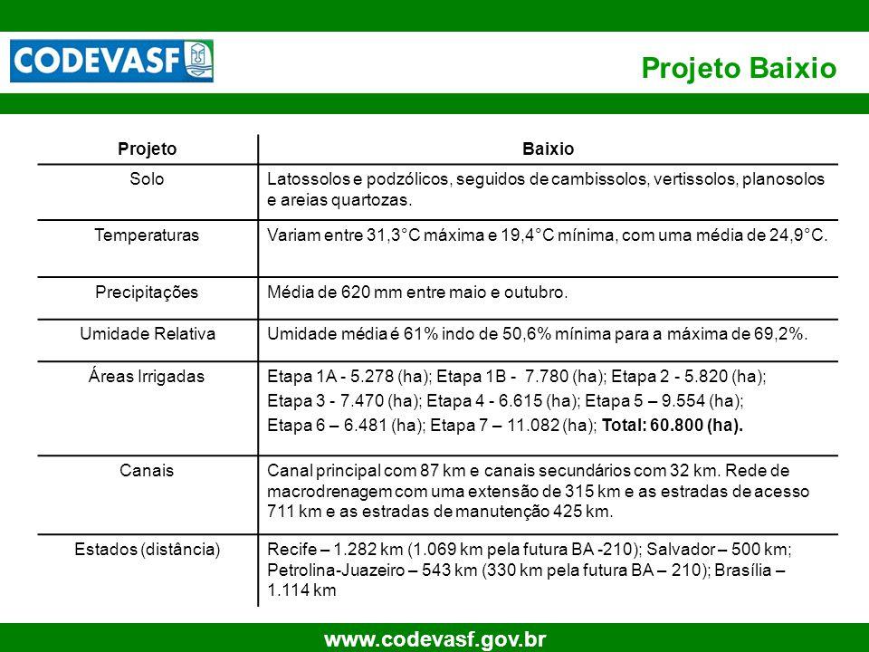 36 www.codevasf.gov.br Projeto Baixio ProjetoBaixio SoloLatossolos e podzólicos, seguidos de cambissolos, vertissolos, planosolos e areias quartozas.