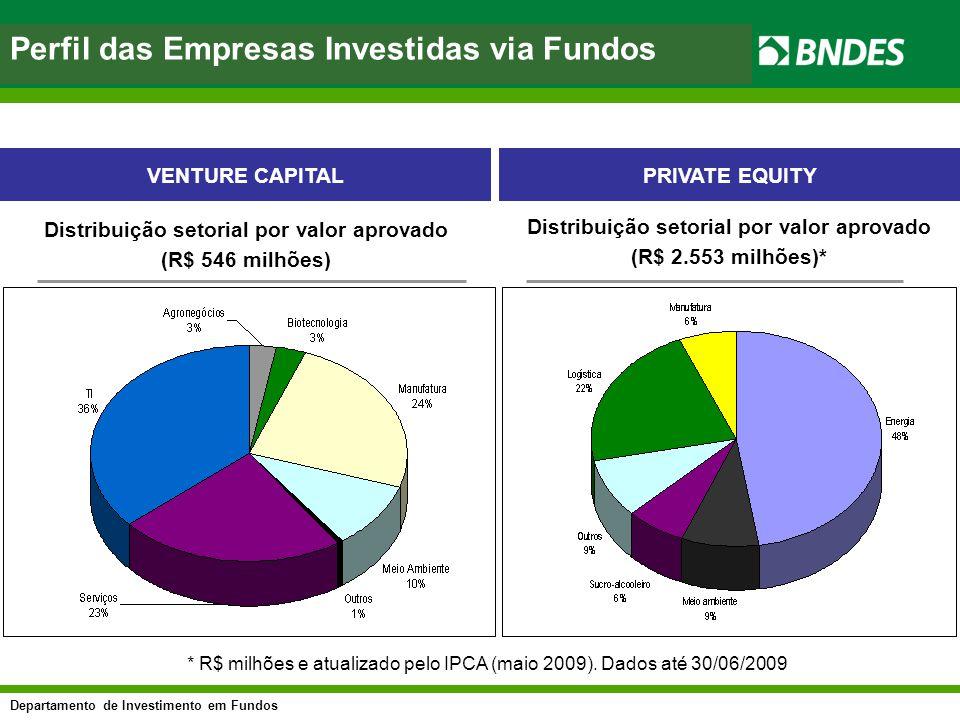 Departamento de Investimento em Fundos asfasf Perfil das Empresas Investidas via Fundos Distribuição setorial por valor aprovado (R$ 546 milhões) * R$
