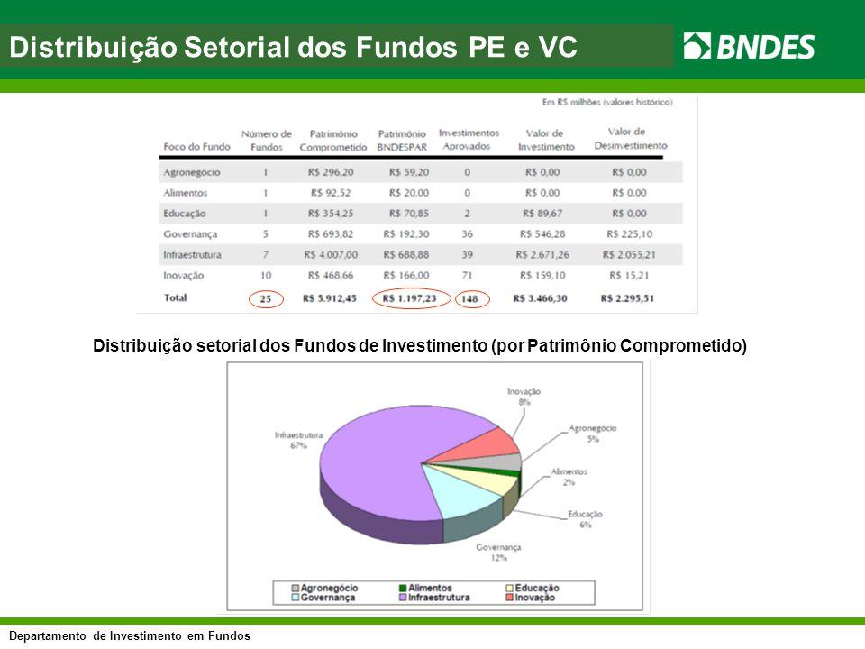 Departamento de Investimento em Fundos asfasf Distribuição setorial dos Fundos de Investimento (por Patrimônio Comprometido) Distribuição Setorial dos