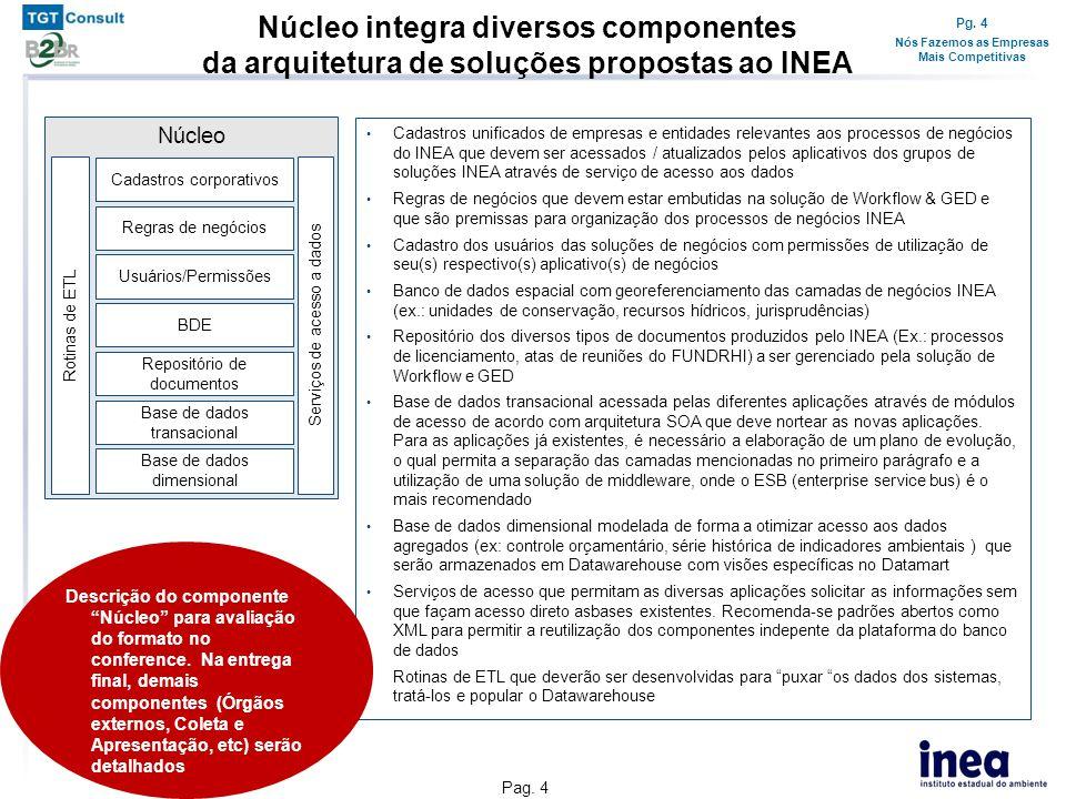 Pg. 4 Nós Fazemos as Empresas Mais Competitivas Pag. 4 Núcleo integra diversos componentes da arquitetura de soluções propostas ao INEA • Cadastros un