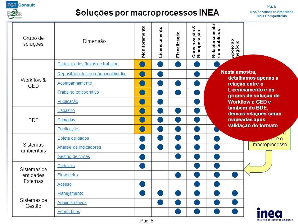 Pg. 5 Nós Fazemos as Empresas Mais Competitivas Pag. 5 Soluções por macroprocessos INEA Grupo de soluções Dimensão Monitoramento Licenciamento Fiscali