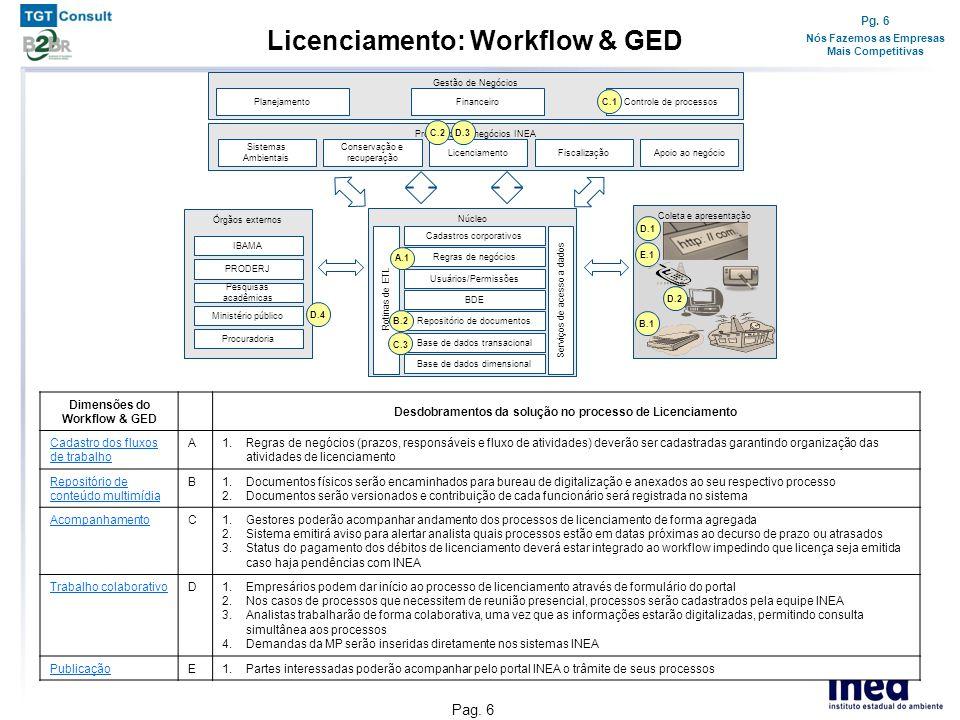 Pg. 6 Nós Fazemos as Empresas Mais Competitivas Pag. 6 Núcleo Cadastros corporativos Regras de negócios BDE Repositório de documentos Usuários/Permiss