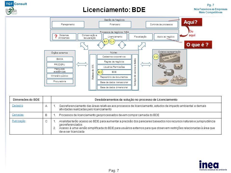 Pg. 7 Nós Fazemos as Empresas Mais Competitivas Pag. 7 Licenciamento: BDE Dimensões do BDEDesdobramentos da solução no processo de Licenciamento Cadas