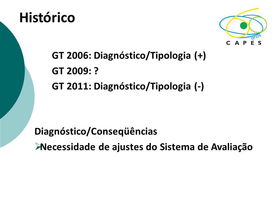 Histórico GT 2006: Diagnóstico/Tipologia (+) GT 2009: ? GT 2011: Diagnóstico/Tipologia (-) Diagnóstico/Conseqüências  Necessidade de ajustes do Siste