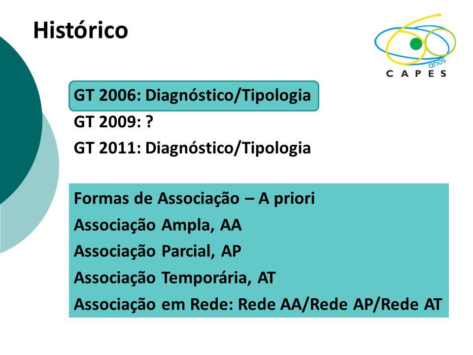 Histórico GT 2006: Diagnóstico/Tipologia GT 2009: ? GT 2011: Diagnóstico/Tipologia Formas de Associação – A priori Associação Ampla, AA Associação Par