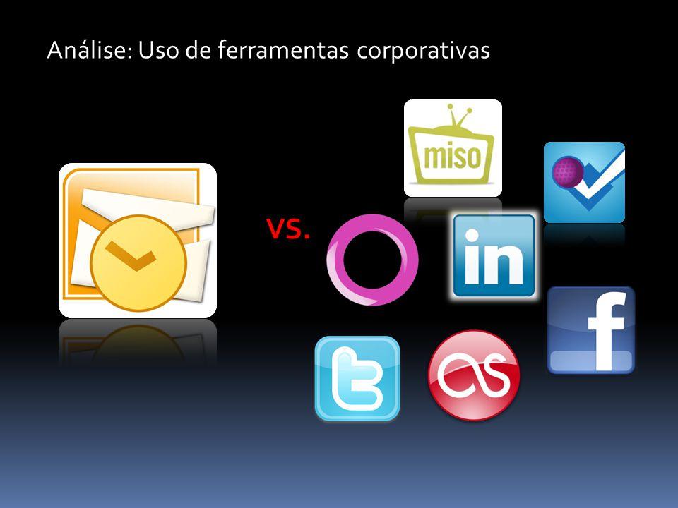 Análise: Uso de ferramentas corporativas VS.