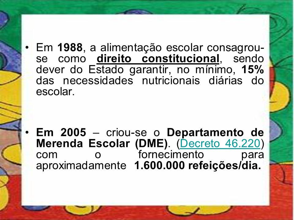 •Em 1988, a alimentação escolar consagrou- se como direito constitucional, sendo dever do Estado garantir, no mínimo, 15% das necessidades nutricionai