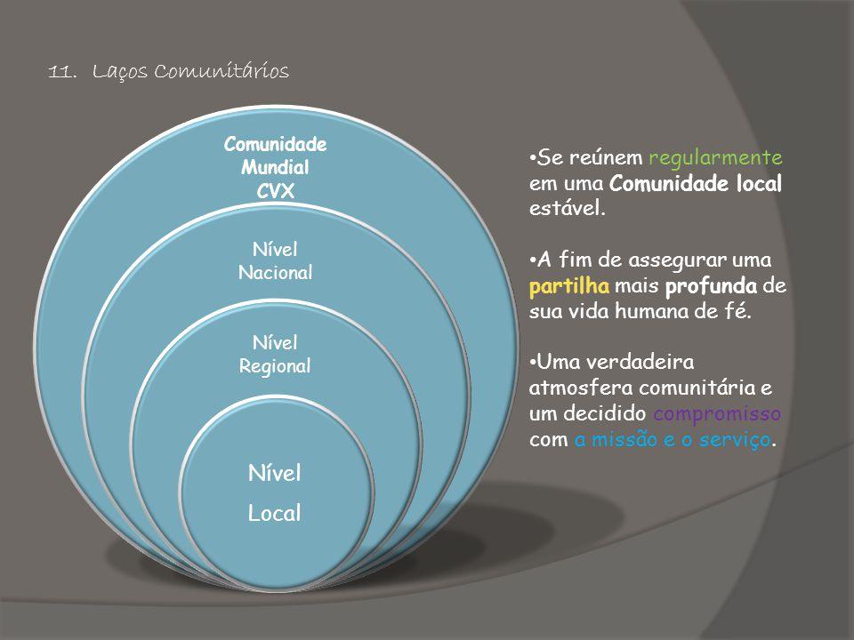 11.Laços Comunitários Comunidade Mundial CVX Nível Nacional Nível Regional Nível Local • Se reúnem regularmente em uma Comunidade local estável.