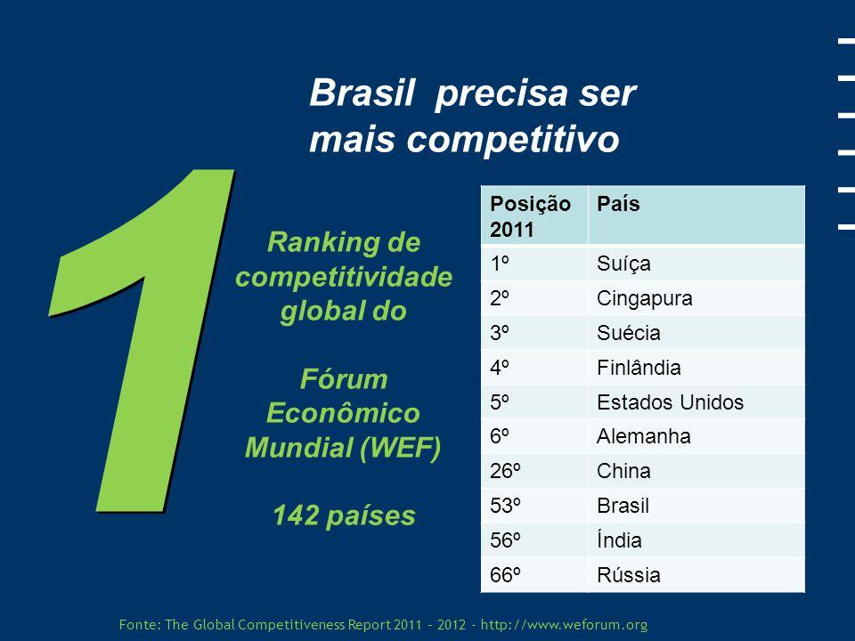 Fonte: The Global Competitiveness Report 2011 – 2012 - http://www.weforum.org 1 1 Brasil precisa ser mais competitivo Posição BrasilQuesitos 10ºMaiores mercados internos 31ºSofisticado ambiente de negócio 57ºEducação superior 64ºInfraestrutura 83ºEficiência do mercado de trabalho 87ºSaúde e educação primária Ranking de competitividade global do Fórum Econômico Mundial (WEF)