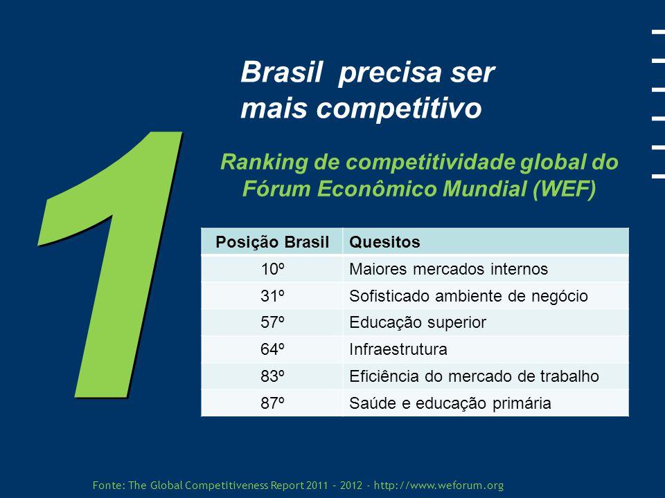 Brasil precisa ampliar sua produtividade Crescimento médio anual da produtividade entre 2000 e 2008 Fonte: Revista Exame.