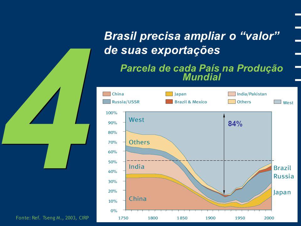 Brasil precisa ampliar o valor de suas exportações Fonte: Alice Web, MDIC, Brasil, 2010.
