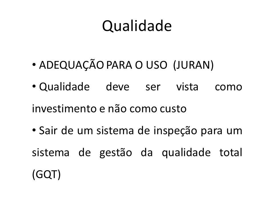 Qualidade • ADEQUAÇÃO PARA O USO (JURAN) • Qualidade deve ser vista como investimento e não como custo • Sair de um sistema de inspeção para um sistem
