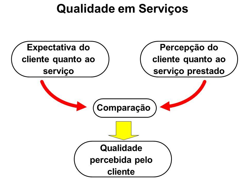 Qualidade em Serviços Expectativa do cliente quanto ao serviço Comparação Percepção do cliente quanto ao serviço prestado Qualidade percebida pelo cli