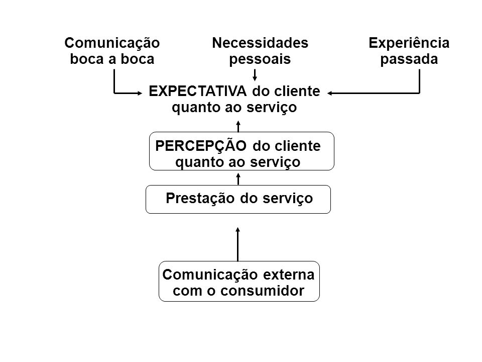 Comunicação boca a boca Necessidades pessoais Experiência passada EXPECTATIVA do cliente quanto ao serviço PERCEPÇÃO do cliente quanto ao serviço Comu