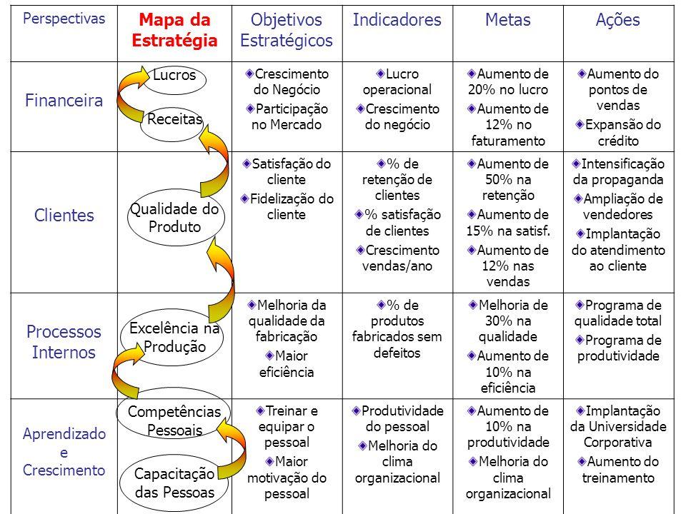 Perspectivas Mapa da Estratégia Objetivos Estratégicos IndicadoresMetasAções Financeira Lucros Receitas Crescimento do Negócio Participação no Mercado