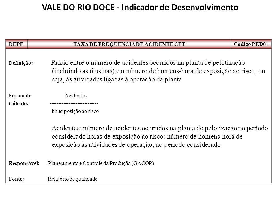 DEPETAXA DE FREQUENCIA DE ACIDENTE CPTCódigo PED01 Definição: Razão entre o número de acidentes ocorridos na planta de pelotização (incluindo as 6 usi