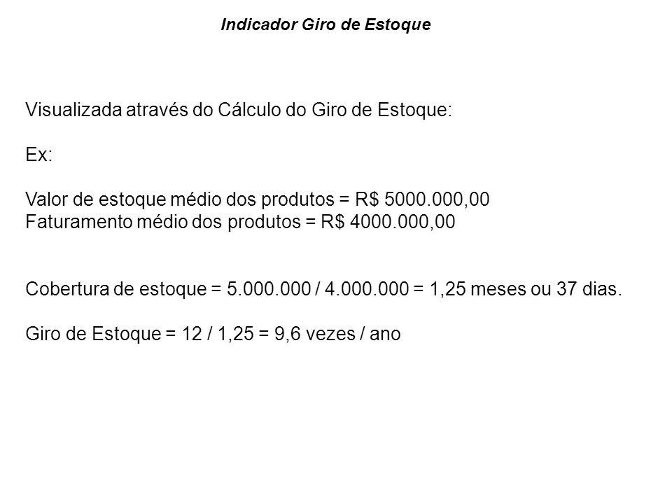 Indicador Giro de Estoque Visualizada através do Cálculo do Giro de Estoque: Ex: Valor de estoque médio dos produtos = R$ 5000.000,00 Faturamento médi