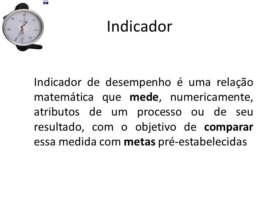 Indicador Indicador de desempenho é uma relação matemática que mede, numericamente, atributos de um processo ou de seu resultado, com o objetivo de co