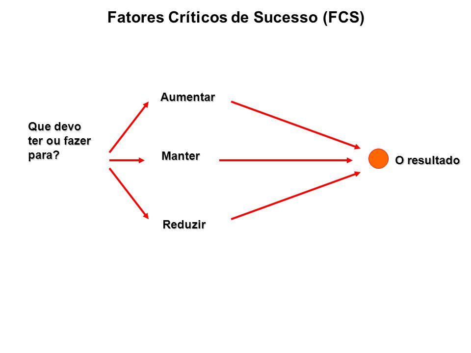 Fatores Críticos de Sucesso (FCS) Que devo ter ou fazer para? Aumentar Manter Reduzir O resultado