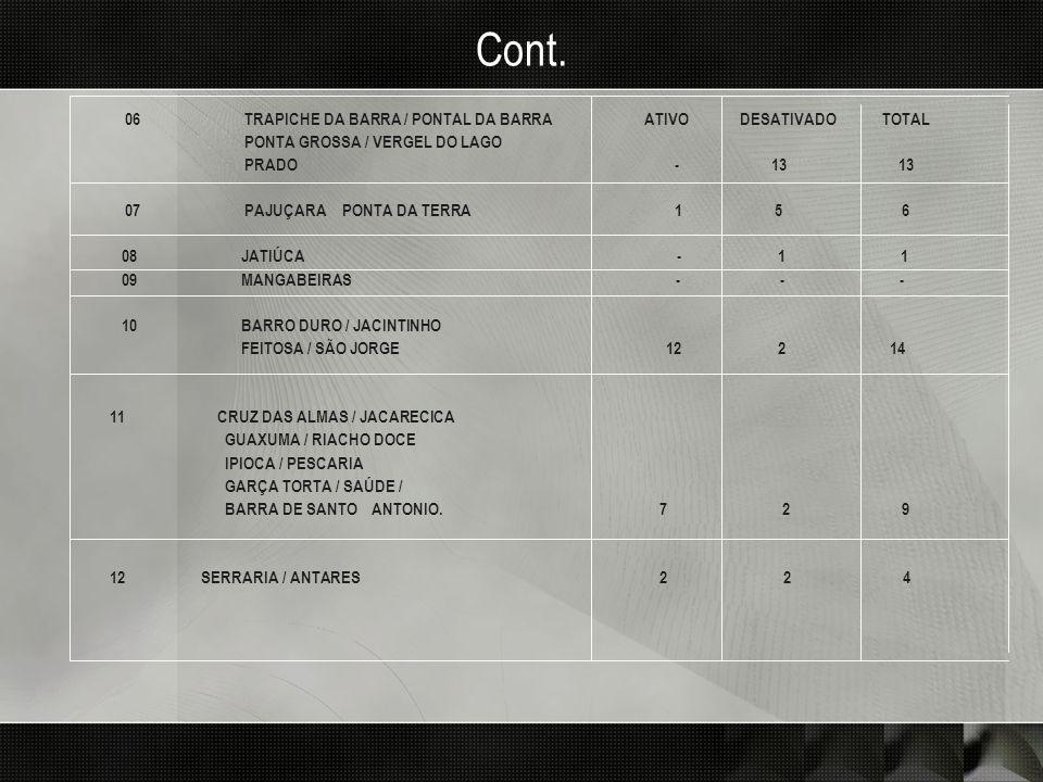 Cont. 06 TRAPICHE DA BARRA / PONTAL DA BARRA ATIVO DESATIVADO TOTAL PONTA GROSSA / VERGEL DO LAGO PRADO - 13 13 07 PAJUÇARA PONTA DA TERRA 1 5 6 08 JA