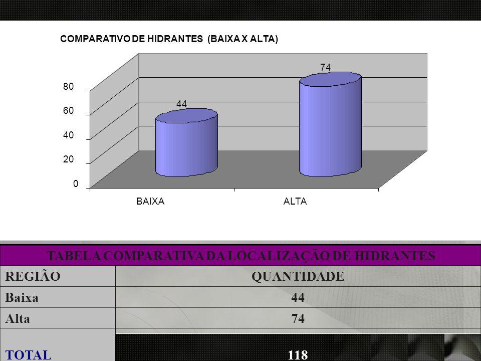 REGIÃO 44 74 0 20 40 60 80 BAIXAALTA COMPARATIVO DE HIDRANTES (BAIXA X ALTA) TABELA COMPARATIVA DA LOCALIZAÇÃO DE HIDRANTES REGIÃOQUANTIDADE Baixa44 A