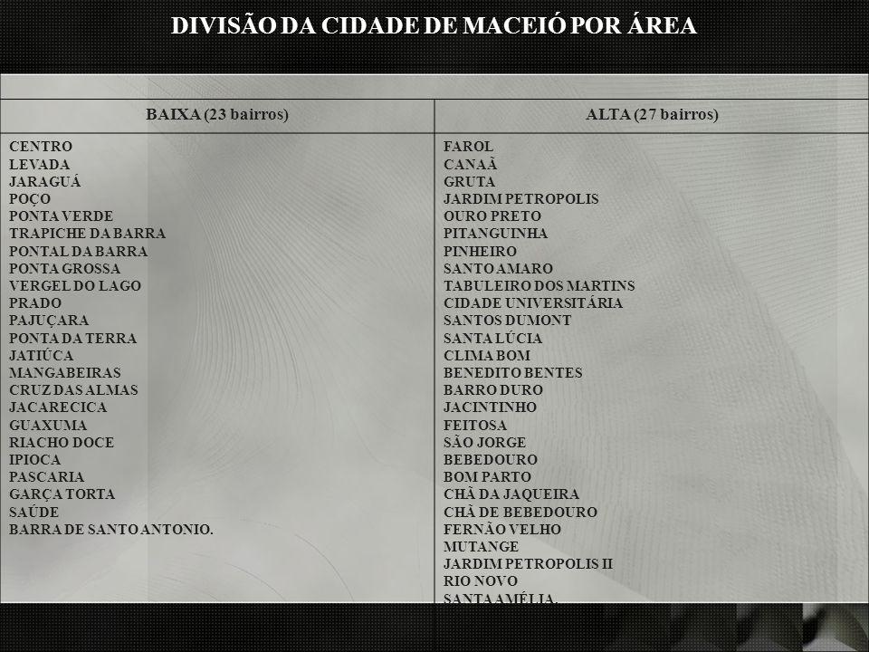DIVISÃO DA CIDADE DE MACEIÓ POR ÁREA BAIXA (23 bairros)ALTA (27 bairros) CENTRO LEVADA JARAGUÁ POÇO PONTA VERDE TRAPICHE DA BARRA PONTAL DA BARRA PONT
