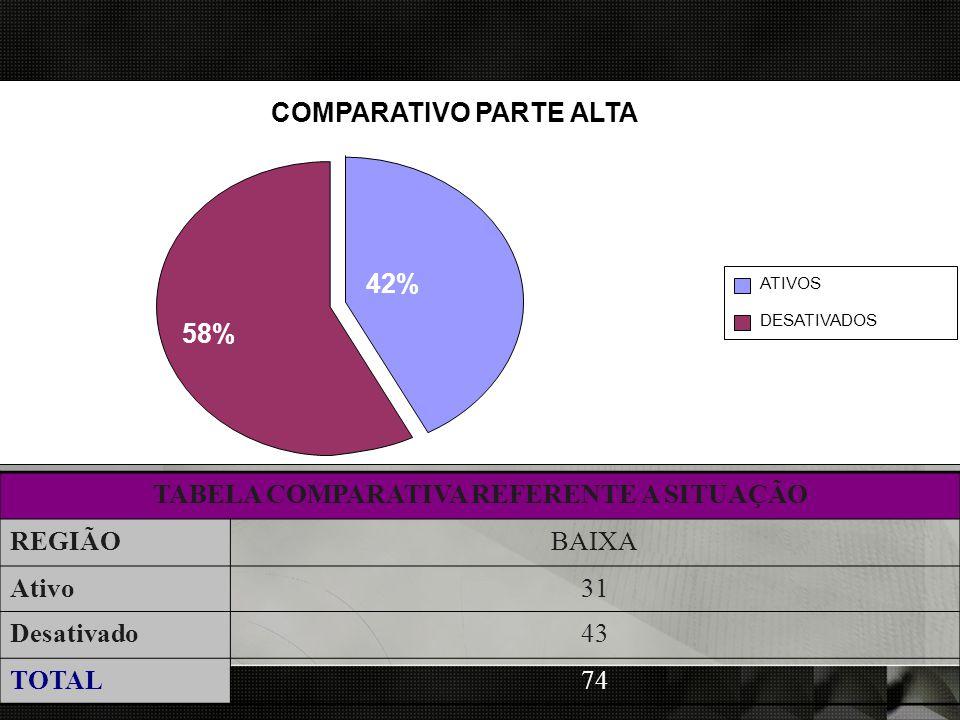 o TABELA COMPARATIVA REFERENTE A SITUAÇÃOREGIÃ OBAIXAAtivo 12Desativado 32TOTAL44 COMPARATIVO PARTE ALTA 42% 58% ATIVOS DESATIVADOS TABELA COMPARATIVA