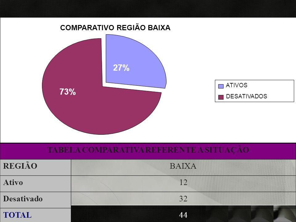 o TABELA COMPARATIVA REFERENTE A SITUAÇÃOREGIÃ OBAIXAAtivo 12Desativado 32TOTAL44 COMPARATIVO REGIÃO BAIXA 73% ATIVOS DESATIVADOS 27% TABELA COMPARATI
