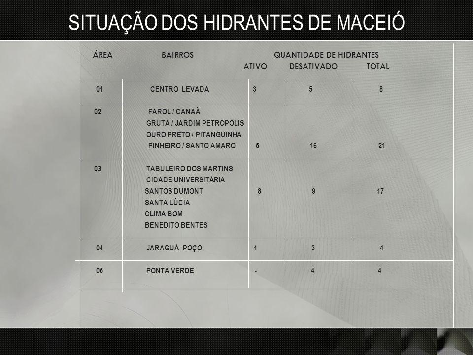 SITUAÇÃO DOS HIDRANTES DE MACEIÓ ÁREA BAIRROS QUANTIDADE DE HIDRANTES ATIVO DESATIVADO TOTAL 01 CENTRO LEVADA 3 5 8 02 FAROL / CANAÃ GRUTA / JARDIM PE