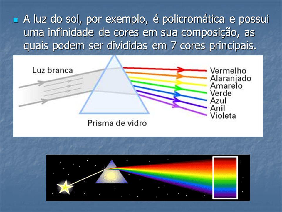  As cores de todos os objetos que podemos visualizar são o resultado da reflexão de uma parte da luz policromática que neles incide.
