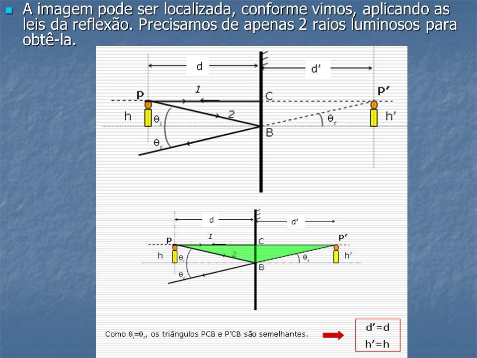 CAMPO VISUAL DE UM ESPELHO PLANO Podemos determinar o campo visual de um espelho plano (a região do espaço que pode ser vista por reflexão) usando um procedimento simples.
