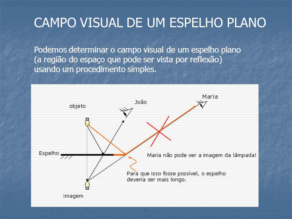 CAMPO VISUAL DE UM ESPELHO PLANO Podemos determinar o campo visual de um espelho plano (a região do espaço que pode ser vista por reflexão) usando um