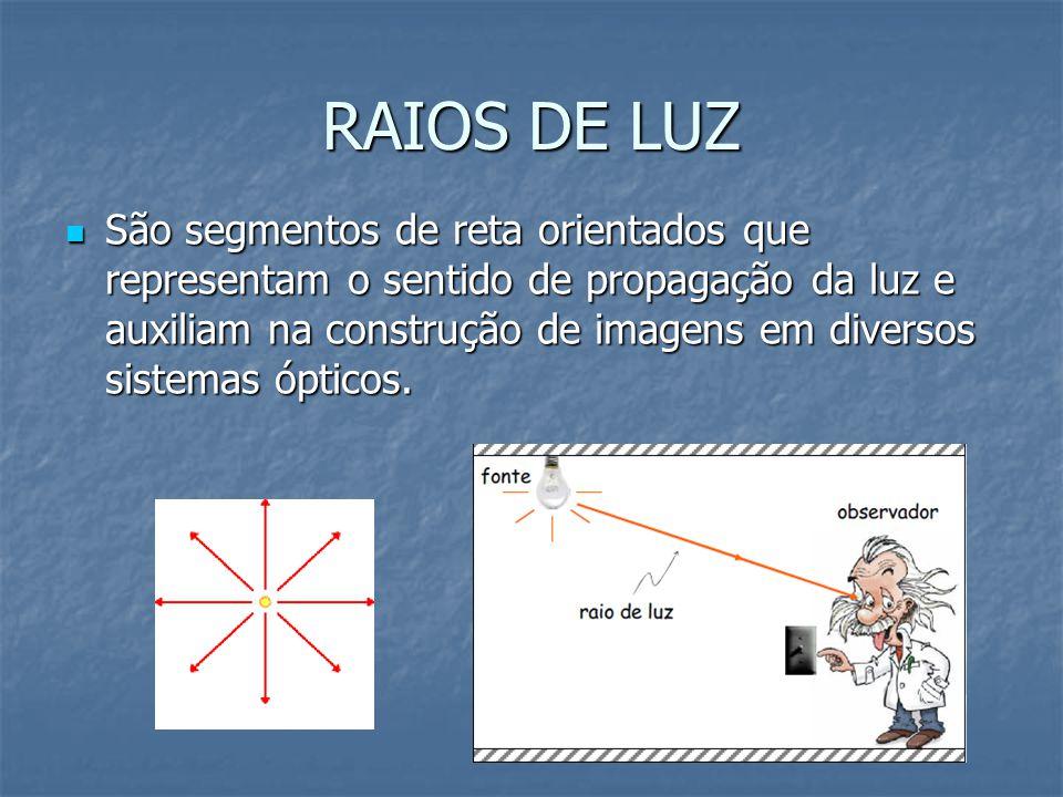 FEIXE DE LUZ  É um conjunto de raios de luz. Pode ser de 3 tipos:  Convergentes