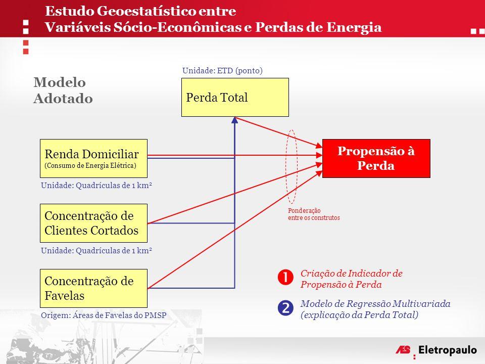 1.Extração dos Circuitos (Rede Primária) do GIS 2.Associação dos circuitos às ETDs 3.Determinação da Cobertura dos Circuitos das ETDs  GeoEstatística: Determinação de Polígonos de Thiessen (proximidade de cada ponto geográfico aos trechos de rede)  Geração de Malha (GRID) de proximidade por ETD  Conversão para formato vetorial  Recorte da Área de concessão da AES Eletropaulo 4.Percentual de Perdas por Estação  Diferença percentual entre a Energia Faturada e a Energia Medida Metodologia Estudo Geoestatístico entre Variáveis Sócio-Econômicas e Perdas de Energia