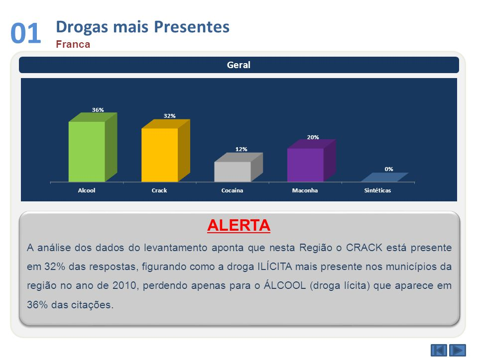 Drogas mais Presentes Franca 01 Geral A análise dos dados do levantamento aponta que nesta Região o CRACK está presente em 32% das respostas, figurando como a droga ILÍCITA mais presente nos municípios da região no ano de 2010, perdendo apenas para o ÁLCOOL (droga lícita) que aparece em 36% das citações.