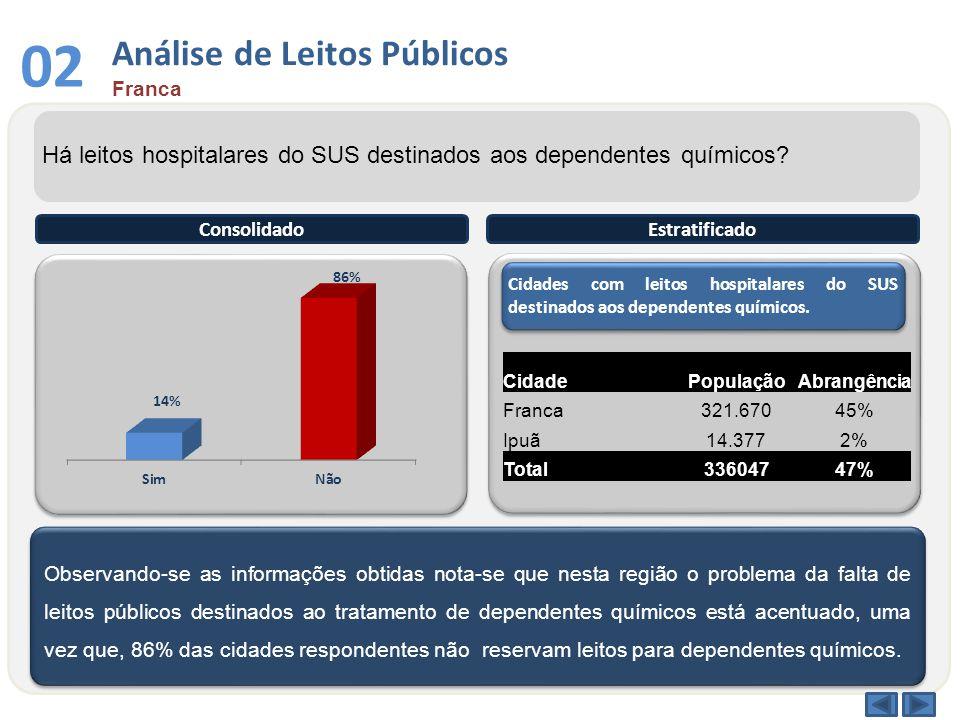 03 Análise por Faixa Etária Franca Qual a faixa etária entre os dependentes químicos atendidos no sistema público.