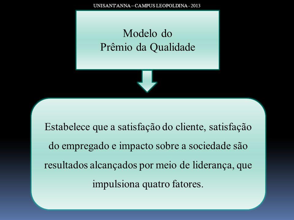 UNISANT'ANNA – CAMPUS LEOPOLDINA - 2013 Modelo do Prêmio da Qualidade Estabelece que a satisfação do cliente, satisfação do empregado e impacto sobre