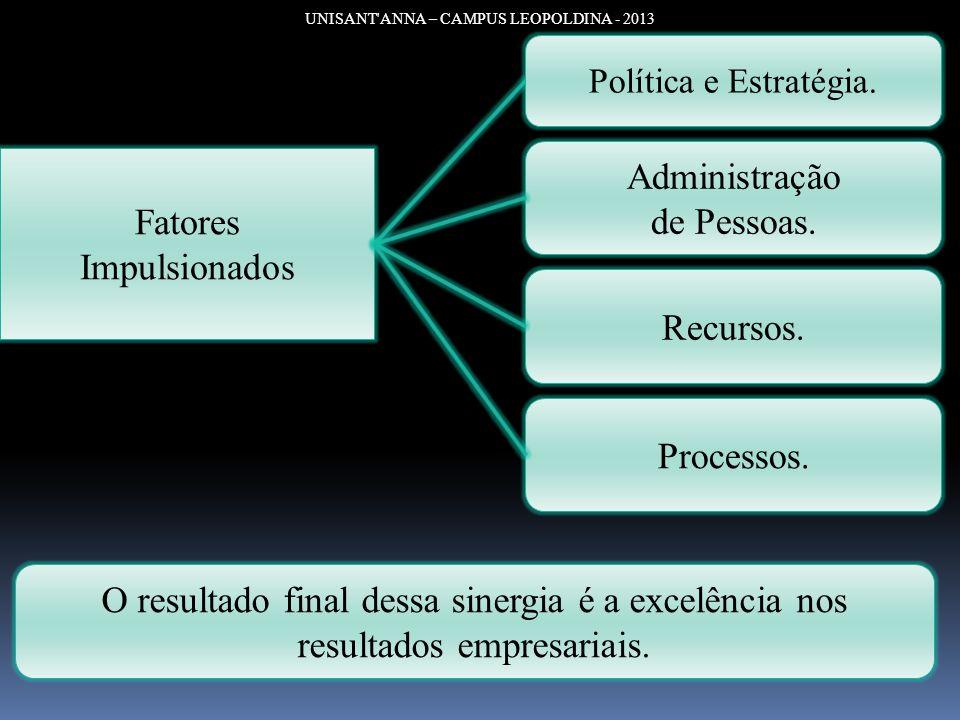 UNISANT'ANNA – CAMPUS LEOPOLDINA - 2013 Fatores Impulsionados Política e Estratégia. Administração de Pessoas. Recursos. Processos. O resultado final
