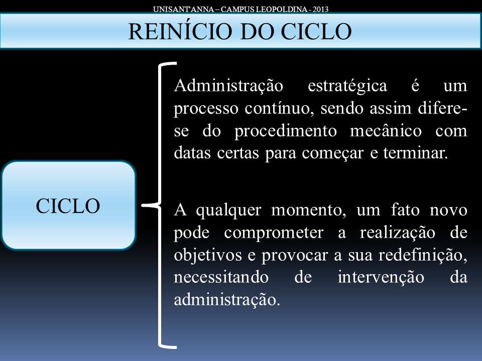 UNISANT'ANNA – CAMPUS LEOPOLDINA - 2013 CICLO REINÍCIO DO CICLO Administração estratégica é um processo contínuo, sendo assim difere- se do procedimen
