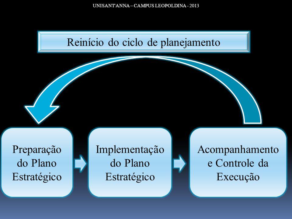 UNISANT'ANNA – CAMPUS LEOPOLDINA - 2013 Preparação do Plano Estratégico Implementação do Plano Estratégico Acompanhamento e Controle da Execução Reiní